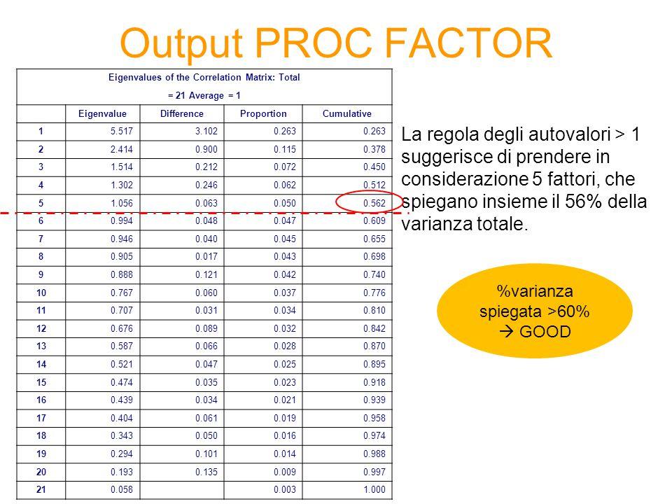 PROC FACTOR – Opzioni PROC FACTOR DATA=CORSO.TELEFONIA N=8 FUZZ=0.35 SCREE OUT=FACTORS ROTATE=VARIMAX REORDER; VAR elenco variabili; RUN; OPZIONEDESCRIZIONE OUT =Produce in output un data set che contiene le variabili originali e i fattori non ruotati N=num Consente di specificare il numero di fattori che si vuole estrarre ROTATE=metodoSpecifica che il criterio per la rotazione dei fattori (VARIMAX, …) SCREEProduce scree plot REORDEROrdina le variabili in modo da facilitare la lettura dei loadings FUZZ=valoreStampa solo |loadings| > valore indicato.