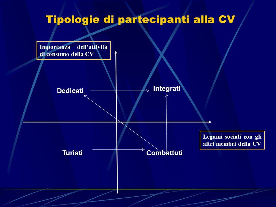 Tipologie di partecipanti alla CV Legami sociali con gli altri membri della CV Importanza dell'attività di consumo della CV Dedicati Integrati TuristiCombattuti