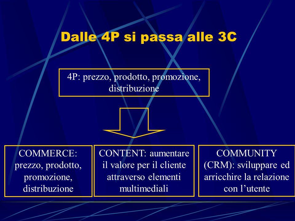 Dalle 4P si passa alle 3C 4P: prezzo, prodotto, promozione, distribuzione COMMERCE: prezzo, prodotto, promozione, distribuzione COMMUNITY (CRM): sviluppare ed arricchire la relazione con l'utente CONTENT: aumentare il valore per il cliente attraverso elementi multimediali