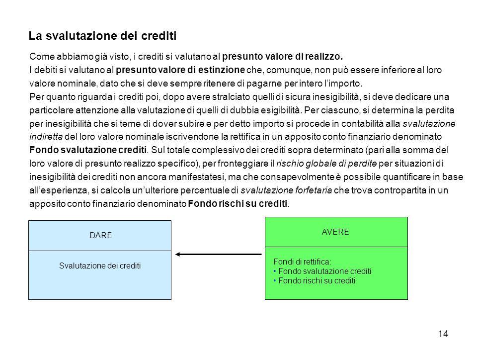 14 La svalutazione dei crediti Come abbiamo già visto, i crediti si valutano al presunto valore di realizzo. I debiti si valutano al presunto valore d
