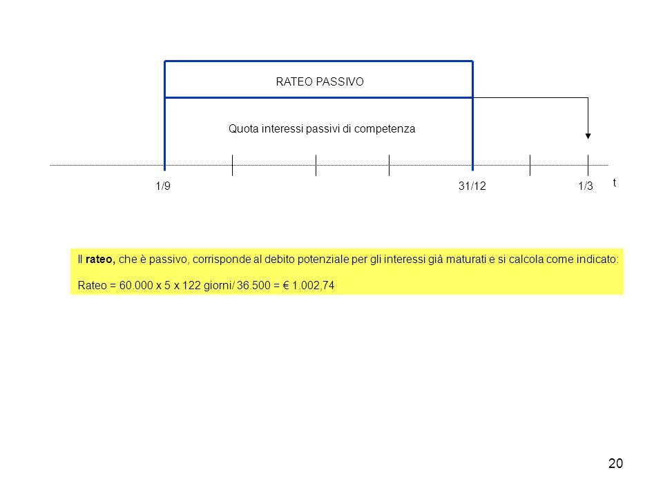 20 1/931/121/3 t Quota interessi passivi di competenza RATEO PASSIVO Il rateo, che è passivo, corrisponde al debito potenziale per gli interessi già m