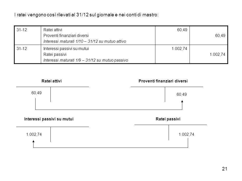 21 I ratei vengono così rilevati al 31/12 sul giornale e nei conti di mastro: 31-12Ratei attivi Proventi finanziari diversi Interessi maturati 1/10 –