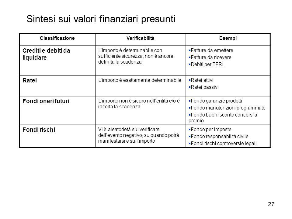 27 Sintesi sui valori finanziari presunti ClassificazioneVerificabilitàEsempi Crediti e debiti da liquidare L'importo è determinabile con sufficiente