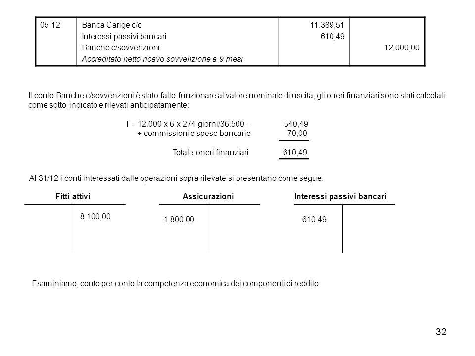 32 05-12Banca Carige c/c Interessi passivi bancari Banche c/sovvenzioni Accreditato netto ricavo sovvenzione a 9 mesi 11.389,51 610,49 12.000,00 Il co