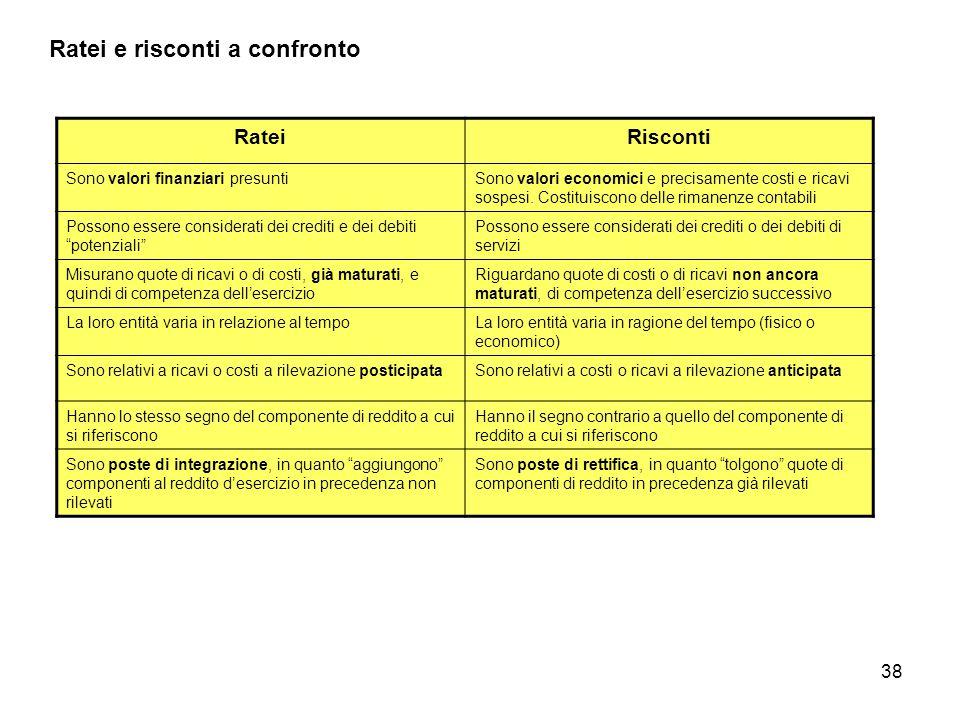 38 Ratei e risconti a confronto RateiRisconti Sono valori finanziari presuntiSono valori economici e precisamente costi e ricavi sospesi. Costituiscon