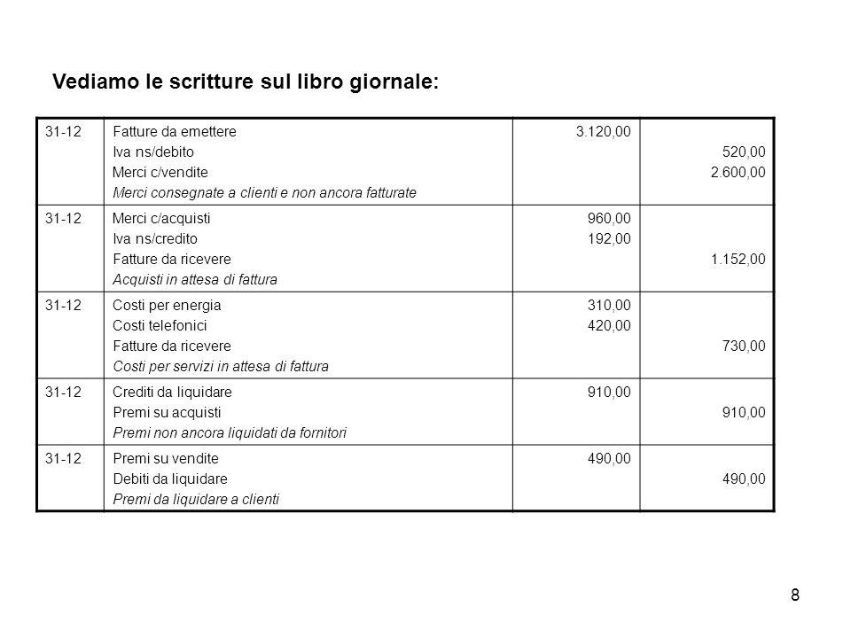 8 31-12Fatture da emettere Iva ns/debito Merci c/vendite Merci consegnate a clienti e non ancora fatturate 3.120,00 520,00 2.600,00 31-12Merci c/acqui
