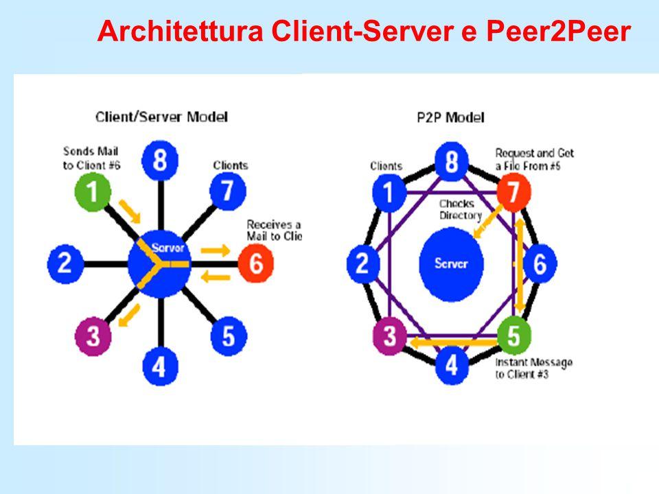 Architettura Client-Server e Peer2Peer