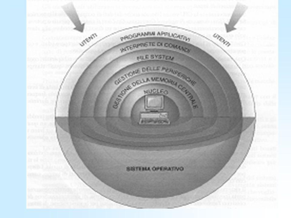 Visione astratta delle componenti di un sistema di calcolo