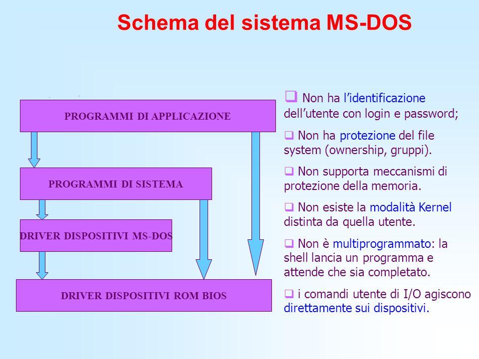 Schema del sistema MS-DOS PROGRAMMI DI APPLICAZIONE PROGRAMMI DI SISTEMA DRIVER DISPOSITIVI MS-DOS DRIVER DISPOSITIVI ROM BIOS  Non ha l'identificazi