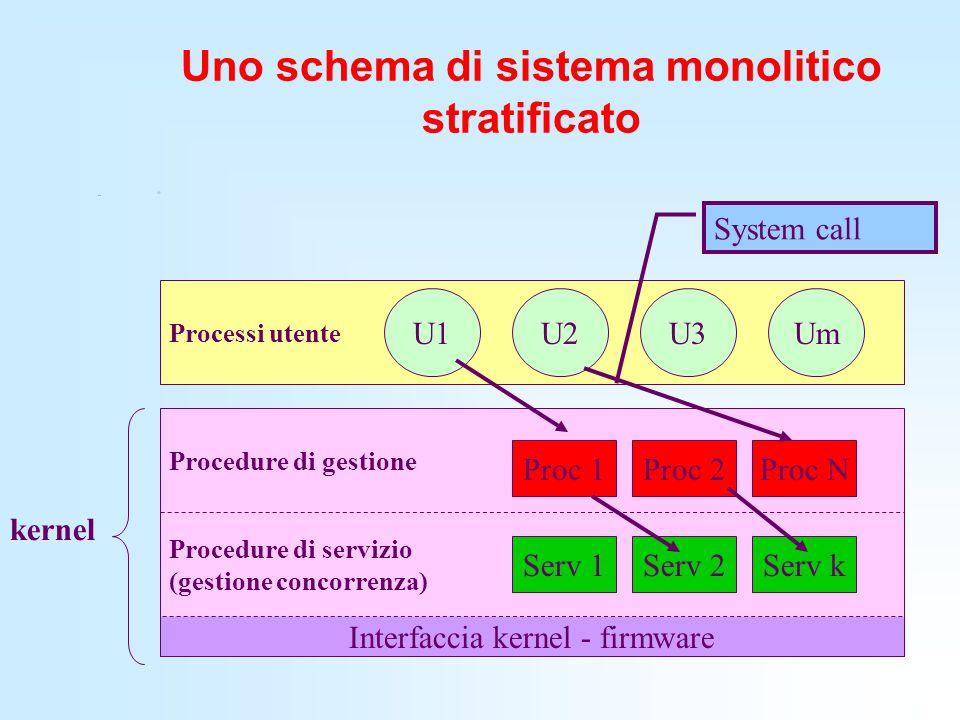 Uno schema di sistema monolitico stratificato Procedure di servizio (gestione concorrenza) Procedure di gestione Processi utente U1U2Um Proc 1Proc 2Pr