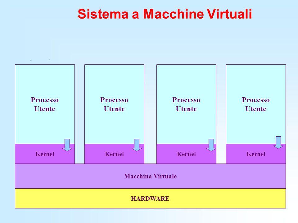 Sistema a Macchine Virtuali Macchina Virtuale Kernel HARDWARE Processo Utente Processo Utente Processo Utente Processo Utente Kernel
