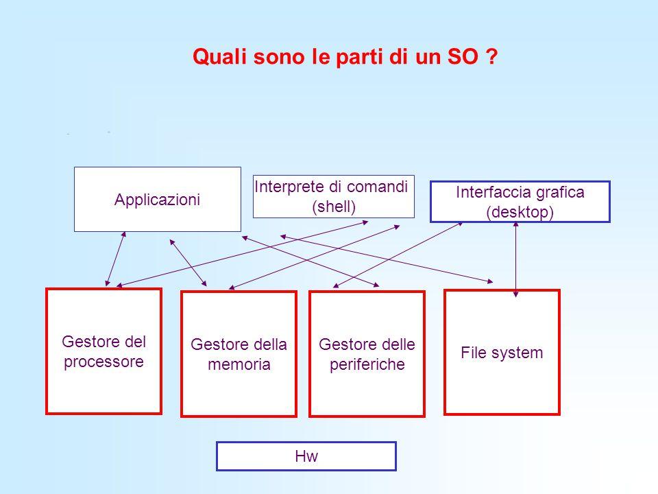 Quali sono le parti di un SO ? Gestore del processore Gestore della memoria File system Gestore delle periferiche Interprete di comandi (shell) Applic