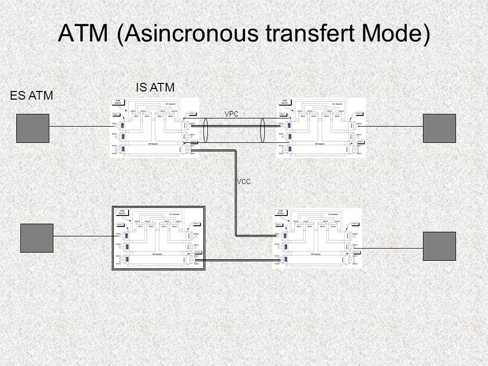 ATM (Asincronous transfert Mode) IS ATM ES ATM VPC VCC