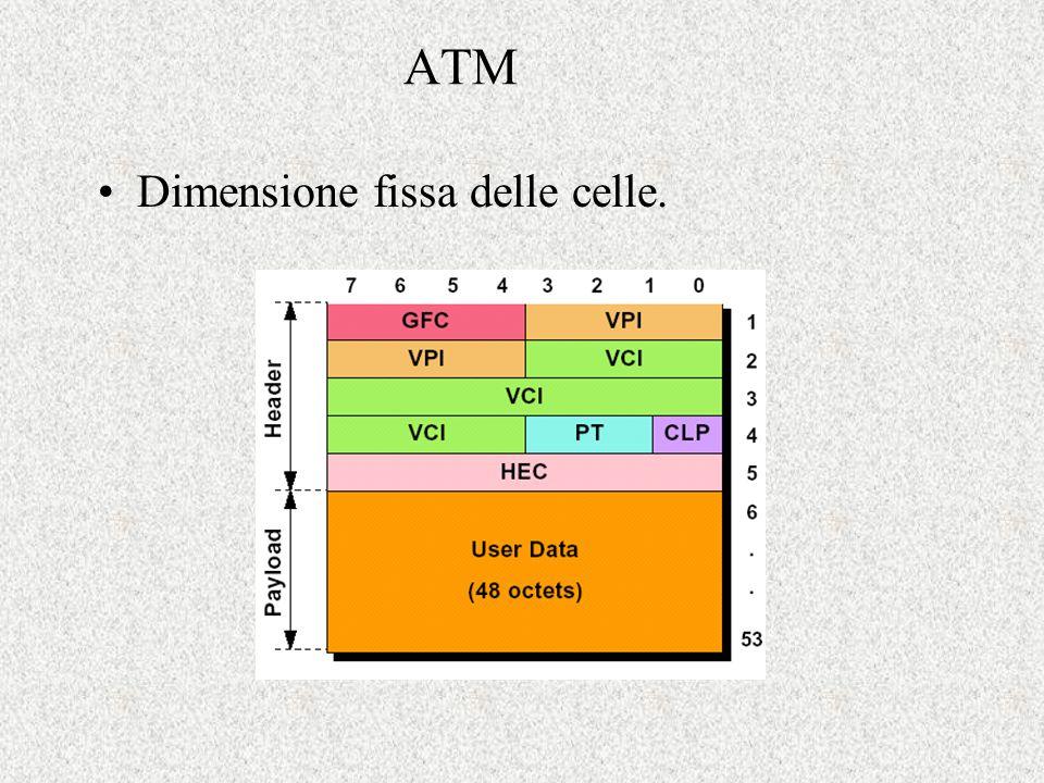 ATM Dimensione fissa delle celle.