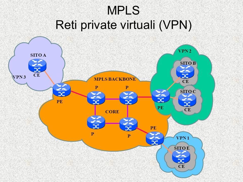 P P PP MPLS BACKBONE CORE VPN 3 CE SITO A VPN 1 CE SITO E VPN 2 CE SITO B SITO C MPLS Reti private virtuali (VPN) PE