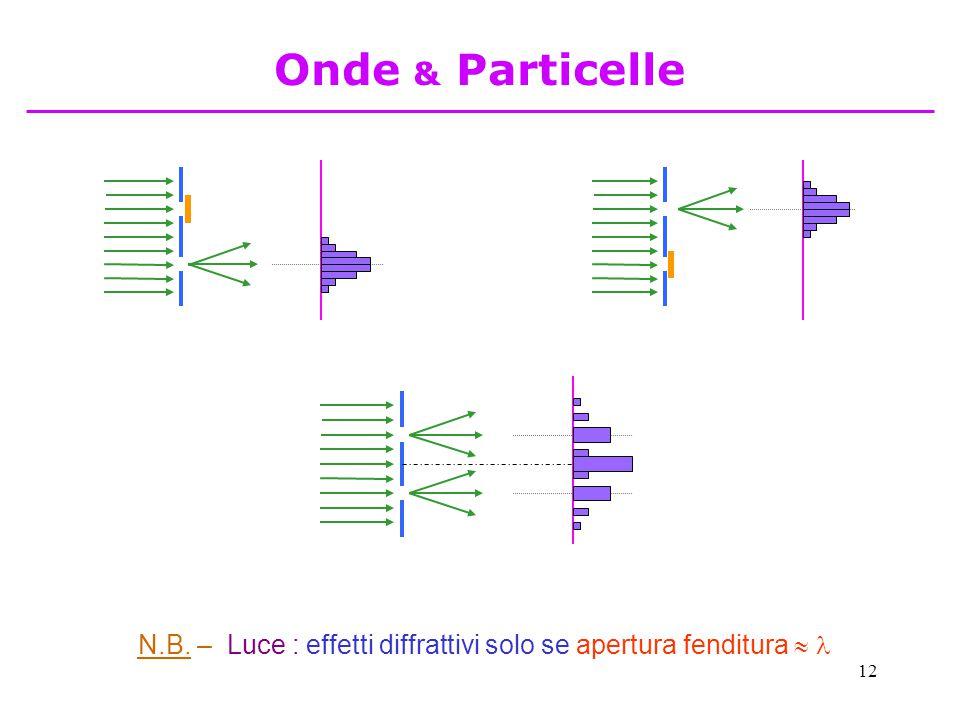 12 N.B. – Luce : effetti diffrattivi solo se apertura fenditura  Onde & Particelle
