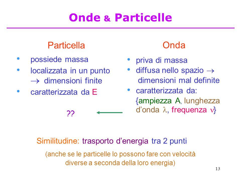 13 Particella possiede massa localizzata in un punto  dimensioni finite caratterizzata da E Onda priva di massa diffusa nello spazio  dimensioni mal definite caratterizzata da: {ampiezza A, lunghezza d'onda, frequenza } Similitudine: trasporto d'energia tra 2 punti (anche se le particelle lo possono fare con velocità diverse a seconda della loro energia) .