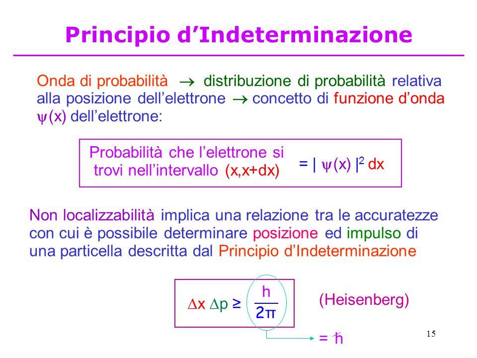 15 Principio d'Indeterminazione Onda di probabilità  distribuzione di probabilità relativa alla posizione dell'elettrone  concetto di funzione d'onda  (x) dell'elettrone: Non localizzabilità implica una relazione tra le accuratezze con cui è possibile determinare posizione ed impulso di una particella descritta dal Principio d'Indeterminazione (Heisenberg) x p ≥x p ≥ h 2π2π Probabilità che l'elettrone si trovi nell'intervallo (x,x+dx) = |  (x) | 2 dx h=