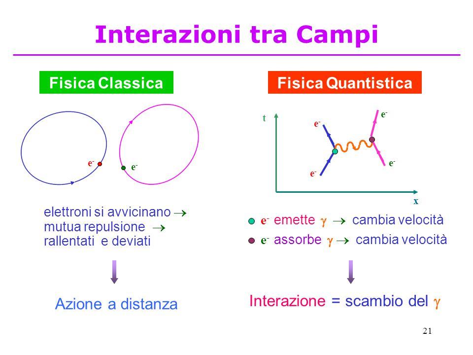 21 Fisica ClassicaFisica Quantistica e-e- e-e- elettroni si avvicinano  mutua repulsione  rallentati e deviati t x e-e- e-e- e-e- e-e- e - emette   cambia velocità e - assorbe   cambia velocità Azione a distanza Interazione = scambio del  Interazioni tra Campi