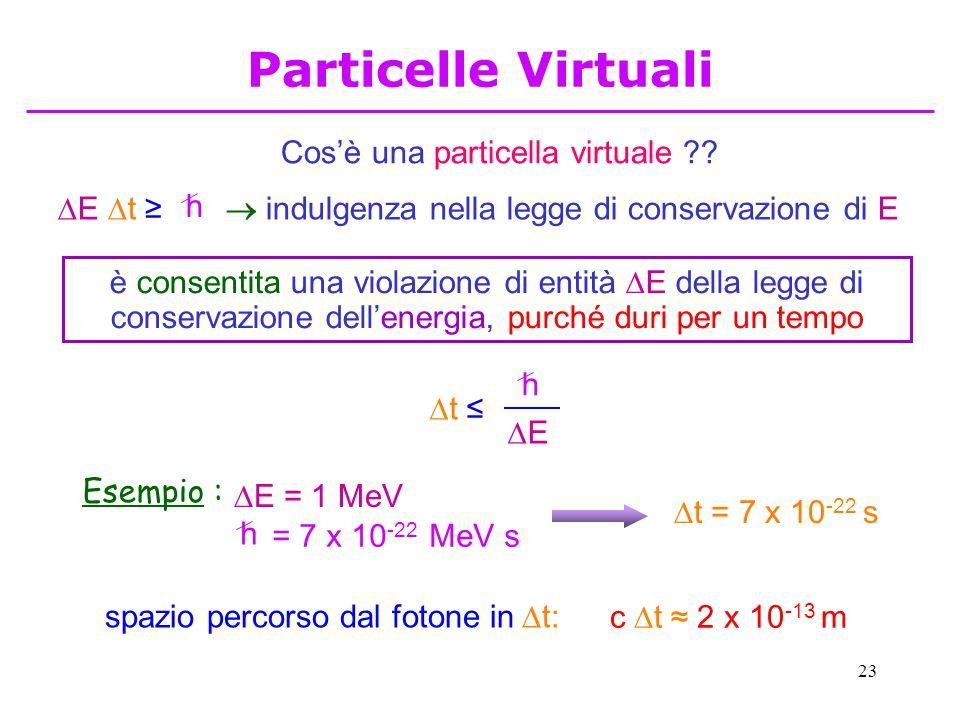 23 Cos'è una particella virtuale ??  indulgenza nella legge di conservazione di E è consentita una violazione di entità  E della legge di conservazi