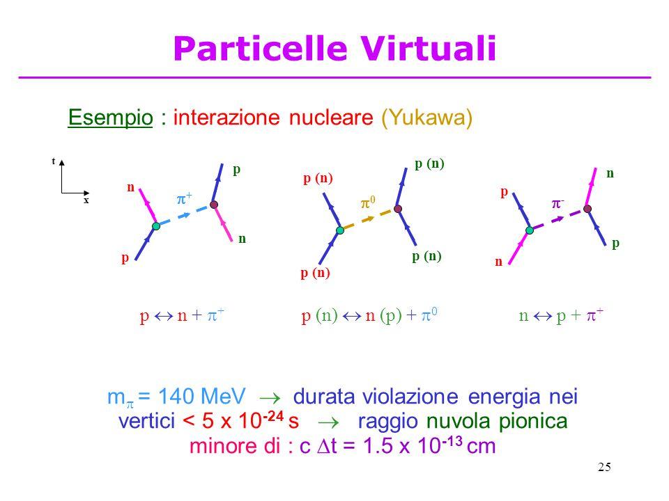 25 Esempio : interazione nucleare (Yukawa) x t p n n p ++ p  n +  + n p p n -- n  p +  + p (n) 00 p (n)  n (p) +  0 m  = 140 MeV  durata violazione energia nei vertici < 5 x 10 -24 s  raggio nuvola pionica minore di : c  t = 1.5 x 10 -13 cm Particelle Virtuali