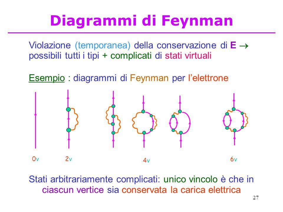 27 Violazione (temporanea) della conservazione di E  possibili tutti i tipi + complicati di stati virtuali Esempio : diagrammi di Feynman per l'elettrone 0v0v 2v2v 4v4v 6v6v Stati arbitrariamente complicati: unico vincolo è che in ciascun vertice sia conservata la carica elettrica Diagrammi di Feynman