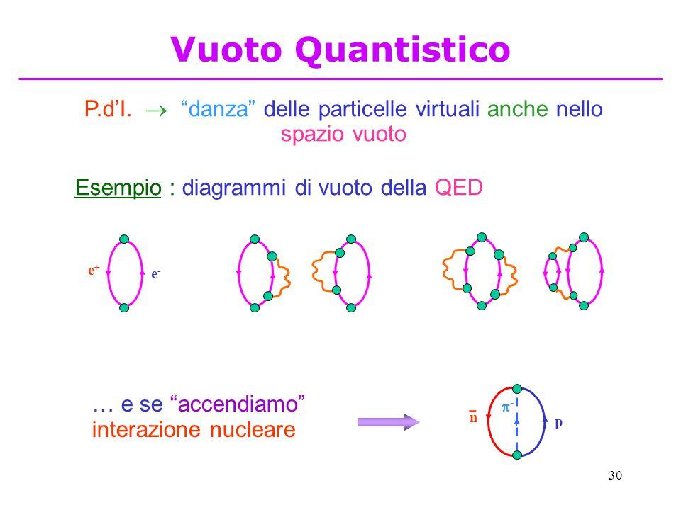 """30 P.d'I.  """"danza"""" delle particelle virtuali anche nello spazio vuoto Esempio : diagrammi di vuoto della QED e-e- e+e+ … e se """"accendiamo"""" interazion"""