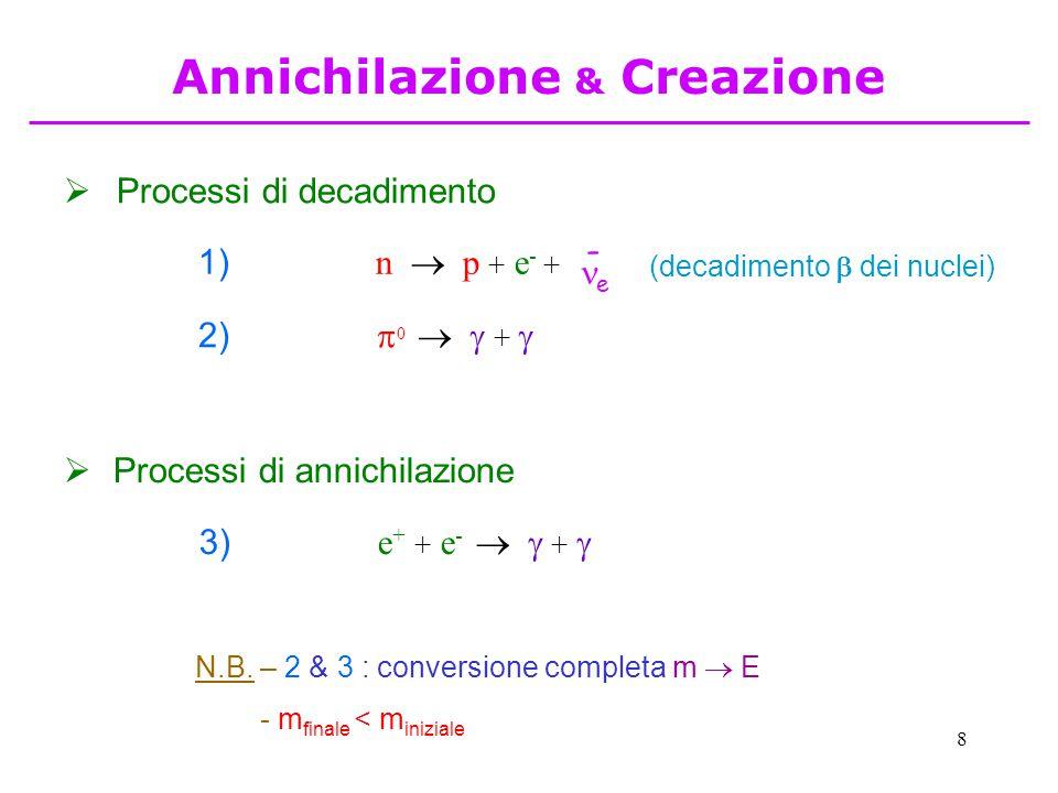 8 2)  0   +   Processi di annichilazione 3) e + + e -   +   Processi di decadimento N.B. – 2 & 3 : conversione completa m  E - m finale < m