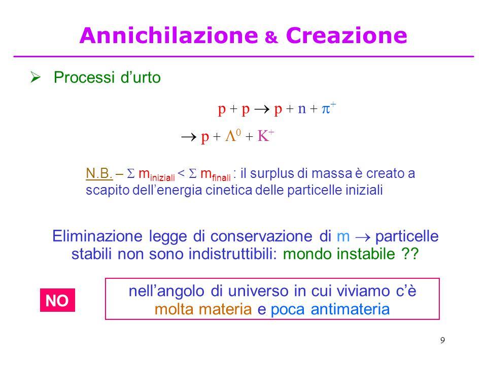 9  Processi d'urto p + p  p + n +  +  p +  0 + K + N.B. –  m iniziali <  m finali : il surplus di massa è creato a scapito dell'energia cinetic