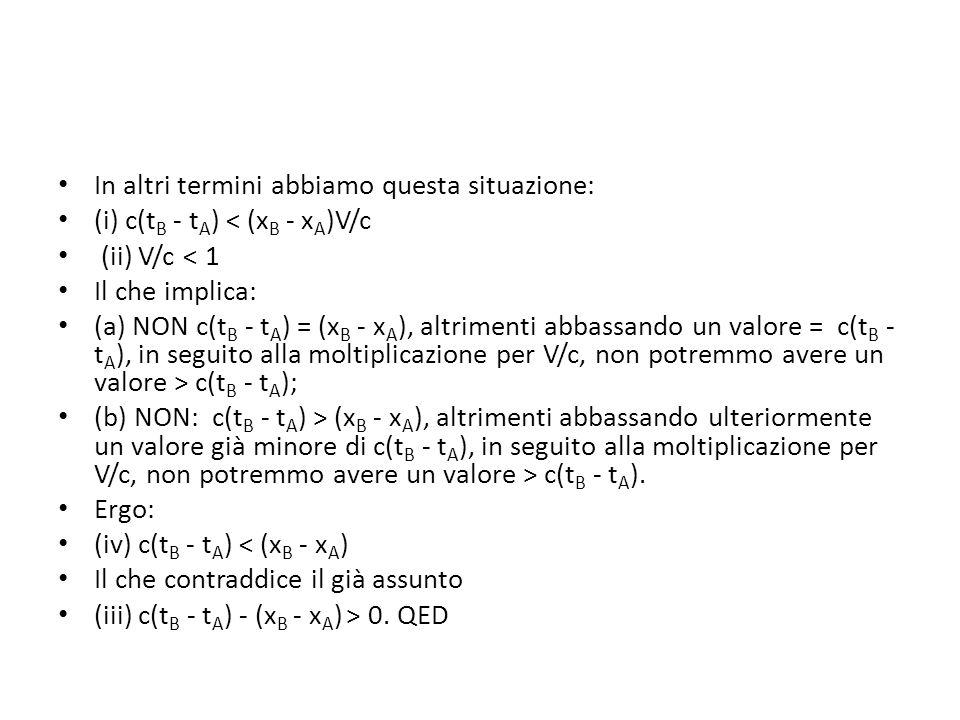 In altri termini abbiamo questa situazione: (i) c(t B - t A ) < (x B - x A )V/c (ii) V/c < 1 Il che implica: (a) NON c(t B - t A ) = (x B - x A ), altrimenti abbassando un valore = c(t B - t A ), in seguito alla moltiplicazione per V/c, non potremmo avere un valore > c(t B - t A ); (b) NON: c(t B - t A ) > (x B - x A ), altrimenti abbassando ulteriormente un valore già minore di c(t B - t A ), in seguito alla moltiplicazione per V/c, non potremmo avere un valore > c(t B - t A ).