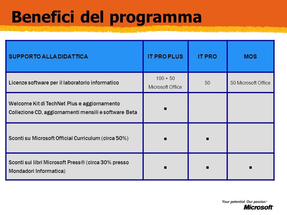 Benefici del programma SUPPORTO ALLA DIDATTICAIT PRO PLUSIT PROMOS Licenze software per il laboratorio informatico 100 + 50 Microsoft Office 5050 Micr