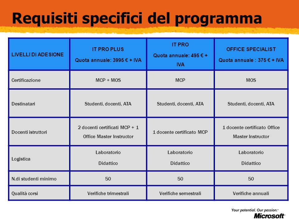 Requisiti specifici del programma LIVELLI DI ADESIONE IT PRO PLUS Quota annuale: 3995 € + IVA IT PRO Quota annuale: 495 € + IVA OFFICE SPECIALIST Quot