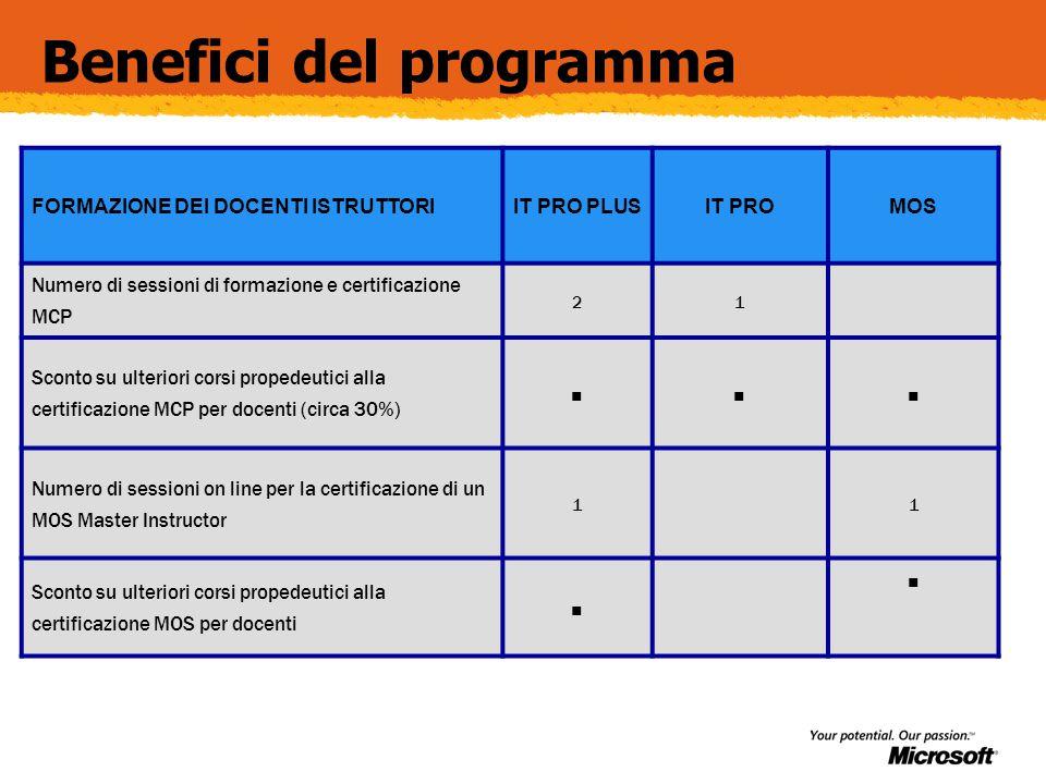 Benefici del programma FORMAZIONE DEI DOCENTI ISTRUTTORIIT PRO PLUSIT PROMOS Numero di sessioni di formazione e certificazione MCP 21 Sconto su ulteri
