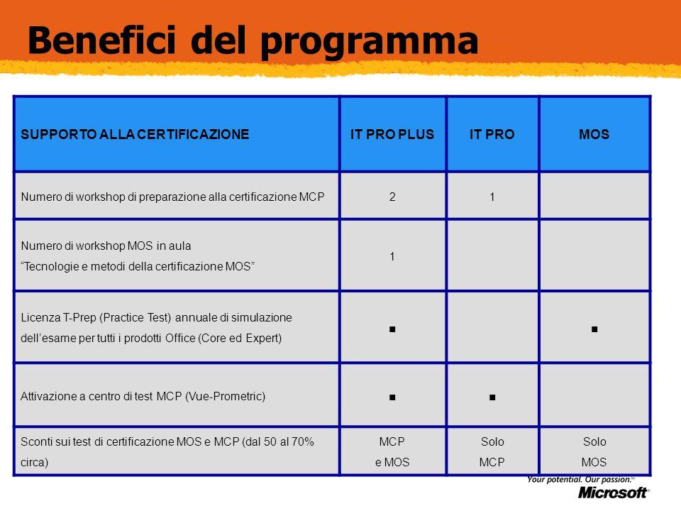 Benefici del programma SUPPORTO ALLA CERTIFICAZIONEIT PRO PLUSIT PROMOS Numero di workshop di preparazione alla certificazione MCP21 Numero di workshop MOS in aula Tecnologie e metodi della certificazione MOS 1 Licenza T-Prep (Practice Test) annuale di simulazione dell'esame per tutti i prodotti Office (Core ed Expert) ∎∎ Attivazione a centro di test MCP (Vue-Prometric) ∎∎ Sconti sui test di certificazione MOS e MCP (dal 50 al 70% circa) MCP e MOS Solo MCP Solo MOS