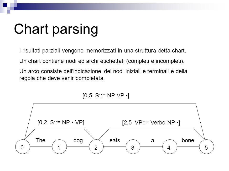 Chart parsing I risultati parziali vengono memorizzati in una struttura detta chart.