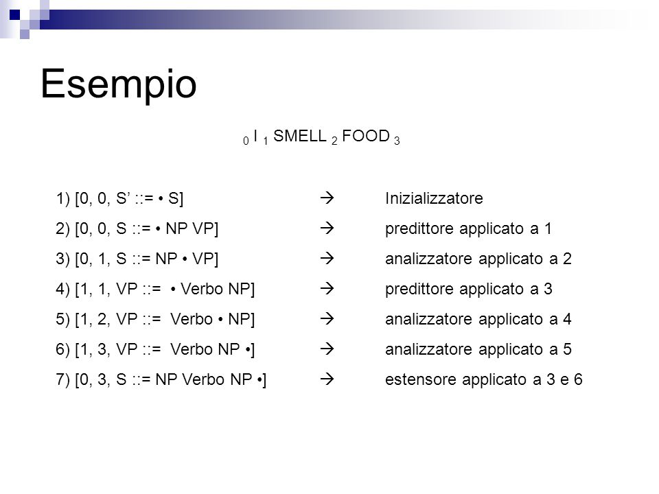 Esempio 0 I 1 SMELL 2 FOOD 3 1) [0, 0, S' ::= S]  Inizializzatore 2) [0, 0, S ::= NP VP]  predittore applicato a 1 3) [0, 1, S ::= NP VP]  analizzatore applicato a 2 4) [1, 1, VP ::= Verbo NP]  predittore applicato a 3 5) [1, 2, VP ::= Verbo NP]  analizzatore applicato a 4 6) [1, 3, VP ::= Verbo NP ]  analizzatore applicato a 5 7) [0, 3, S ::= NP Verbo NP ]  estensore applicato a 3 e 6