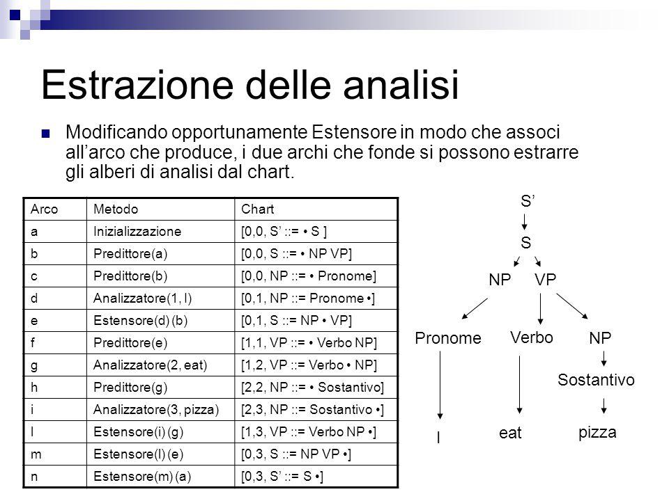 Estrazione delle analisi Modificando opportunamente Estensore in modo che associ all'arco che produce, i due archi che fonde si possono estrarre gli alberi di analisi dal chart.