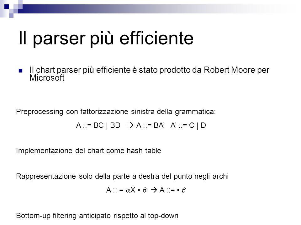 Il parser più efficiente Il chart parser più efficiente è stato prodotto da Robert Moore per Microsoft Preprocessing con fattorizzazione sinistra della grammatica: A ::= BC | BD  A ::= BA' A' ::= C | D Implementazione del chart come hash table Rappresentazione solo della parte a destra del punto negli archi A :: =  X   A ::=  Bottom-up filtering anticipato rispetto al top-down
