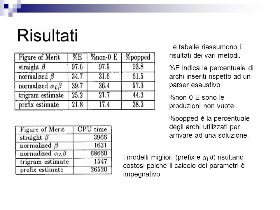 Risultati Le tabelle riassumono i risultati dei vari metodi.