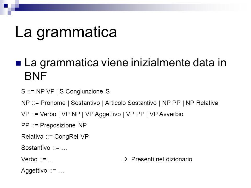 La grammatica La grammatica viene inizialmente data in BNF S ::= NP VP | S Congiunzione S NP ::= Pronome | Sostantivo | Articolo Sostantivo | NP PP | NP Relativa VP ::= Verbo | VP NP | VP Aggettivo | VP PP | VP Avverbio PP ::= Preposizione NP Relativa ::= CongRel VP Sostantivo ::= … Verbo ::= …  Presenti nel dizionario Aggettivo ::= …