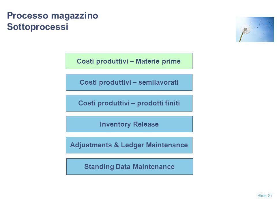 Slide 27 Processo magazzino Sottoprocessi Costi produttivi – prodotti finiti Inventory Release Adjustments & Ledger Maintenance Standing Data Maintenance Costi produttivi – semilavorati Costi produttivi – Materie prime
