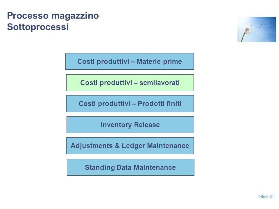 Slide 30 Processo magazzino Sottoprocessi Costi produttivi – Prodotti finiti Inventory Release Adjustments & Ledger Maintenance Standing Data Maintenance Costi produttivi – semilavorati Costi produttivi – Materie prime