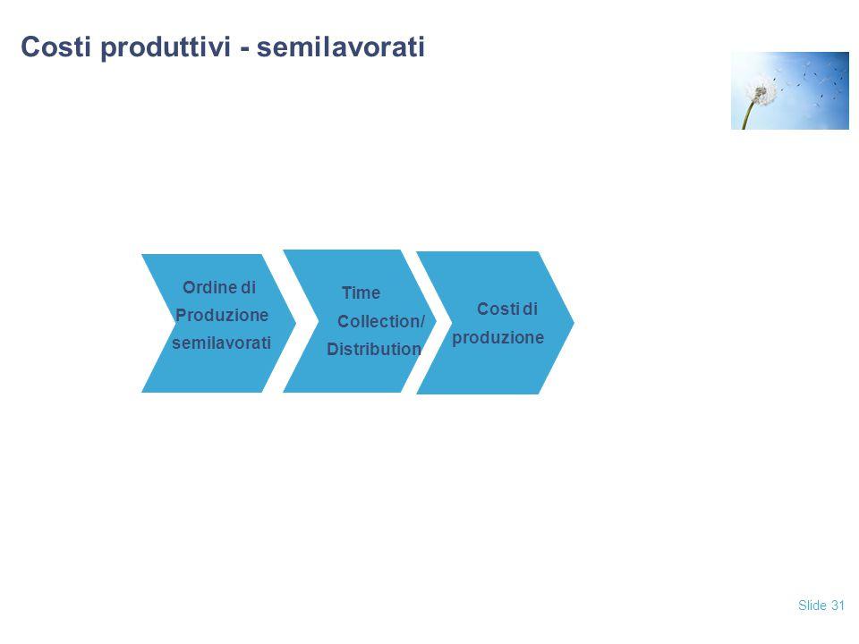 Slide 31 Costi produttivi - semilavorati Time Collection/ Distribution Costi di produzione Ordine di Produzione semilavorati