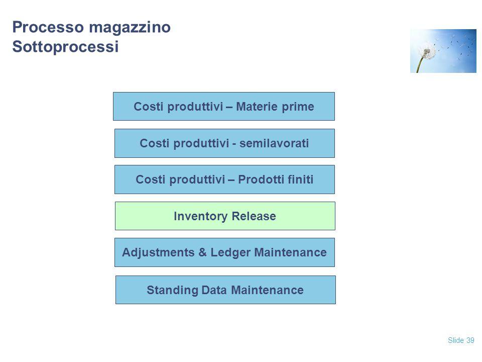 Slide 39 Processo magazzino Sottoprocessi Costi produttivi – Prodotti finiti Inventory Release Adjustments & Ledger Maintenance Standing Data Maintenance Costi produttivi - semilavorati Costi produttivi – Materie prime