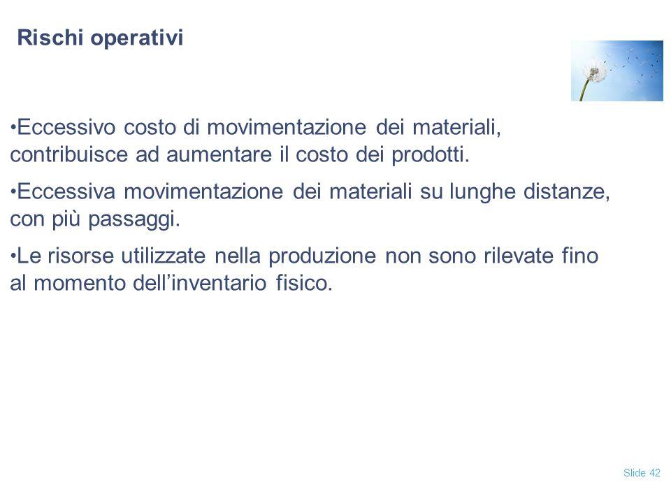 Slide 42 Rischi operativi Eccessivo costo di movimentazione dei materiali, contribuisce ad aumentare il costo dei prodotti.