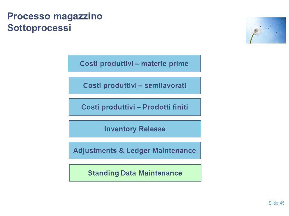 Slide 45 Processo magazzino Sottoprocessi Costi produttivi – Prodotti finiti Inventory Release Adjustments & Ledger Maintenance Standing Data Maintenance Costi produttivi – semilavorati Costi produttivi – materie prime