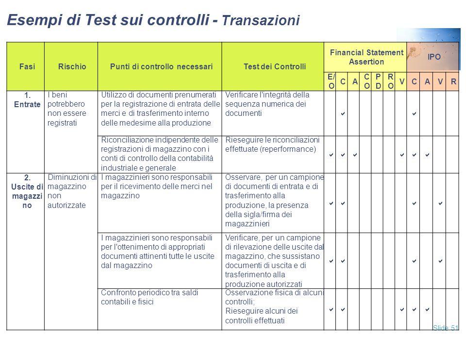 Slide 51 Esempi di Test sui controlli - Transazioni FasiRischioPunti di controllo necessariTest dei Controlli Financial Statement Assertion IPO E/ O CA COCO PDPD RORO VCAVR 1.