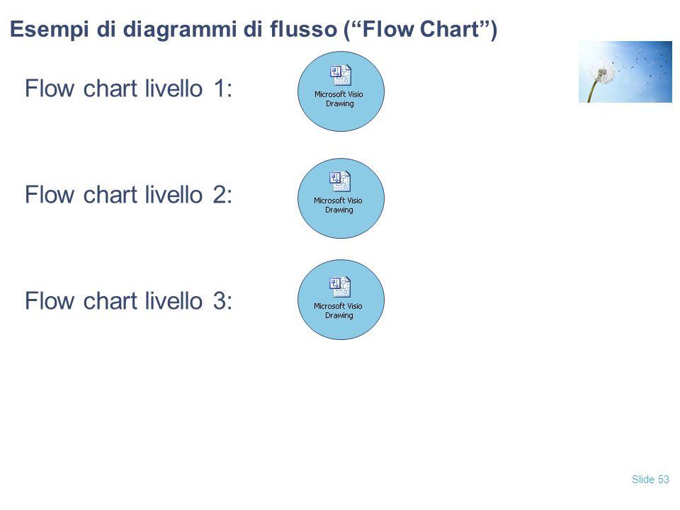 Slide 53 Esempi di diagrammi di flusso ( Flow Chart ) Flow chart livello 1: Flow chart livello 2: Flow chart livello 3: