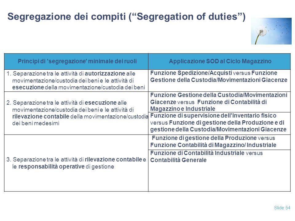 Slide 54 Segregazione dei compiti ( Segregation of duties ) Principi di segregazione minimale dei ruoliApplicazione SOD al Ciclo Magazzino 1.