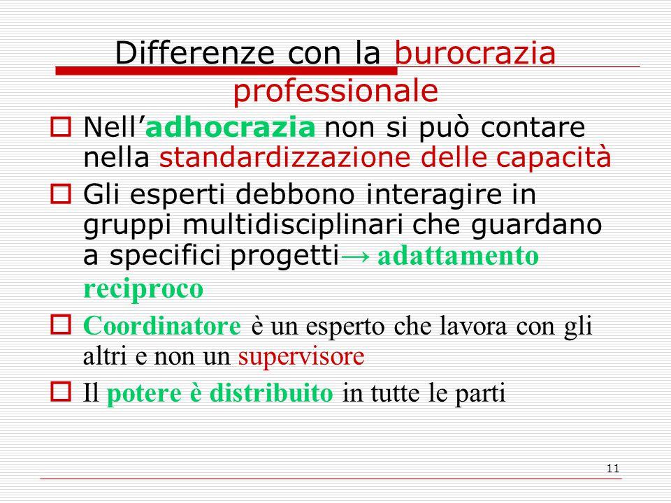 11 Differenze con la burocrazia professionale  Nell'adhocrazia non si può contare nella standardizzazione delle capacità  Gli esperti debbono intera